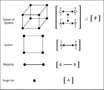 Mapas Conceptuales y niveles de complejidad estructural